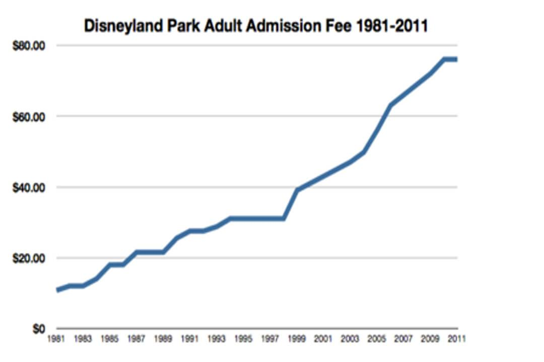 Disneyland Park Adult Admission Fee 1981-2011