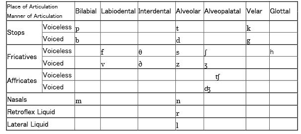 Table 2 Japanese consonants phoneme