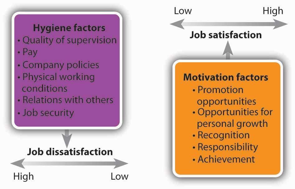 Herzberg Model of Motivation
