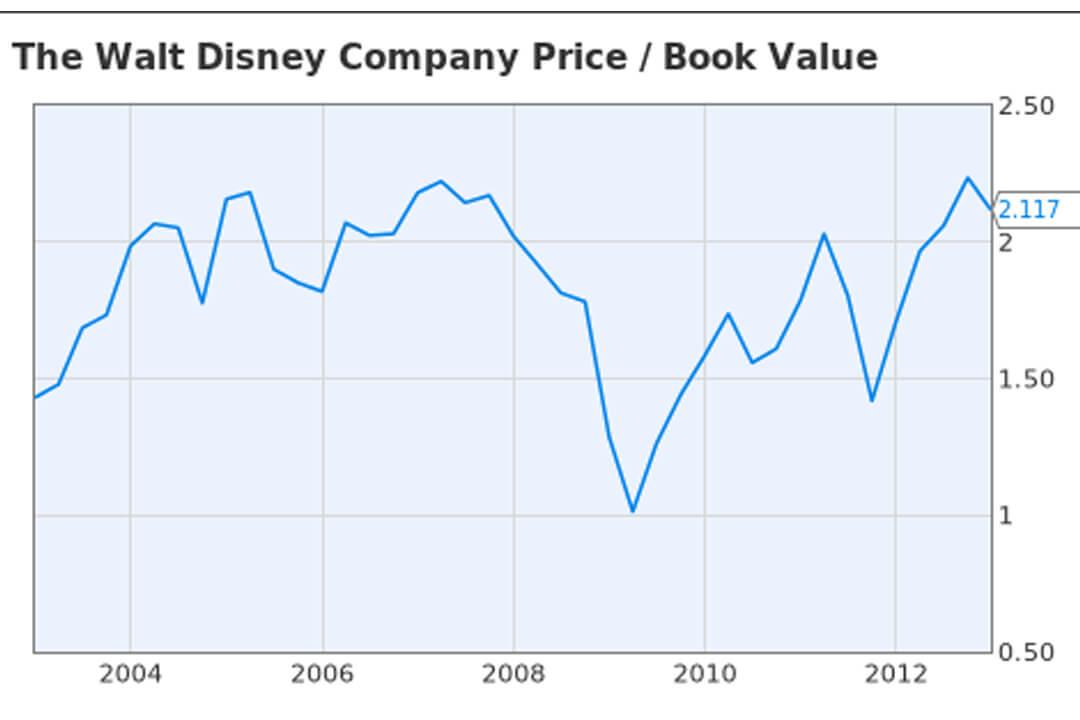 The Walt Disney Company Price/Book Value